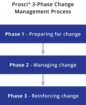Change Management — OrgMent Business Solutions