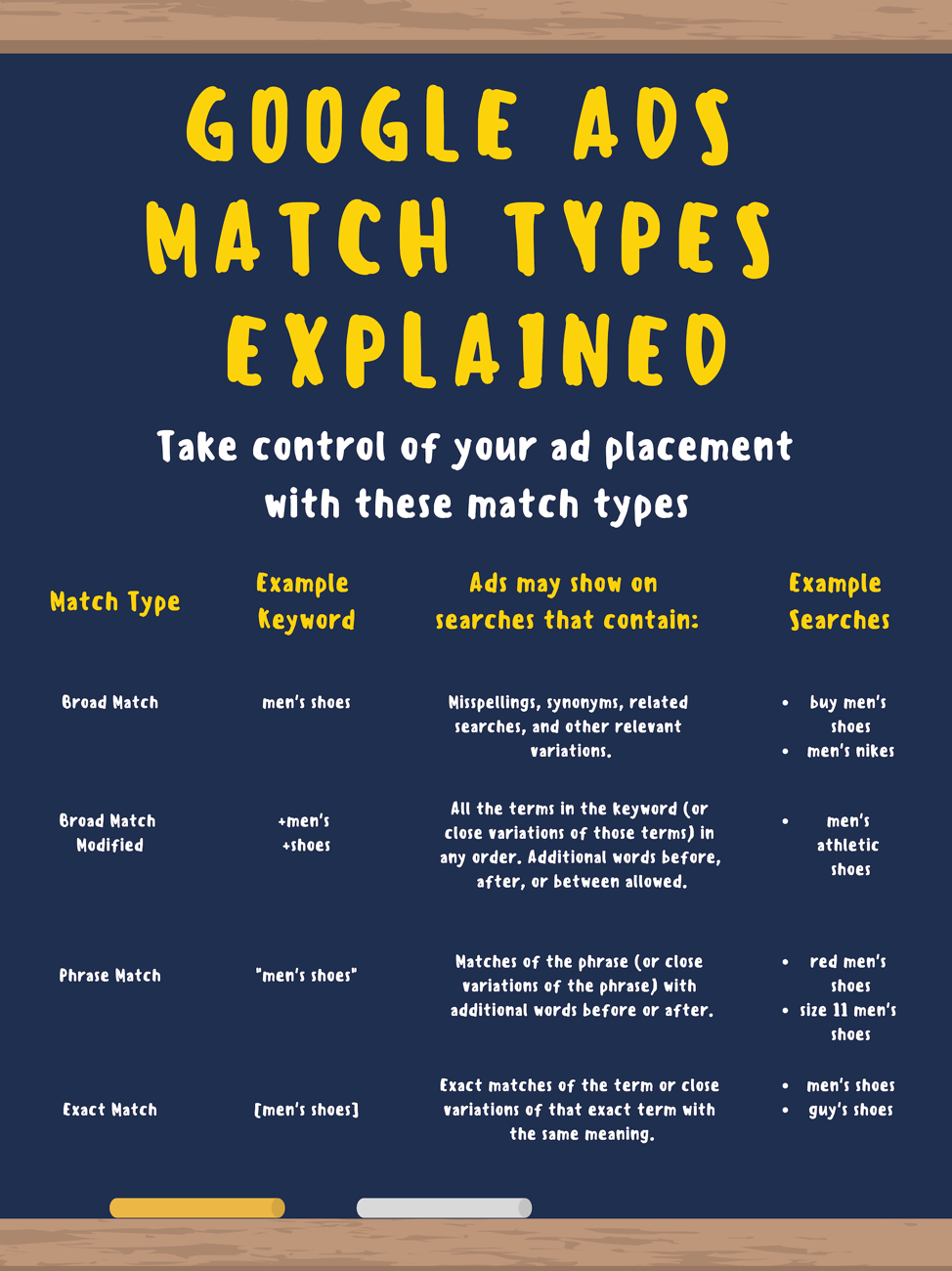 google ads match types chart.png