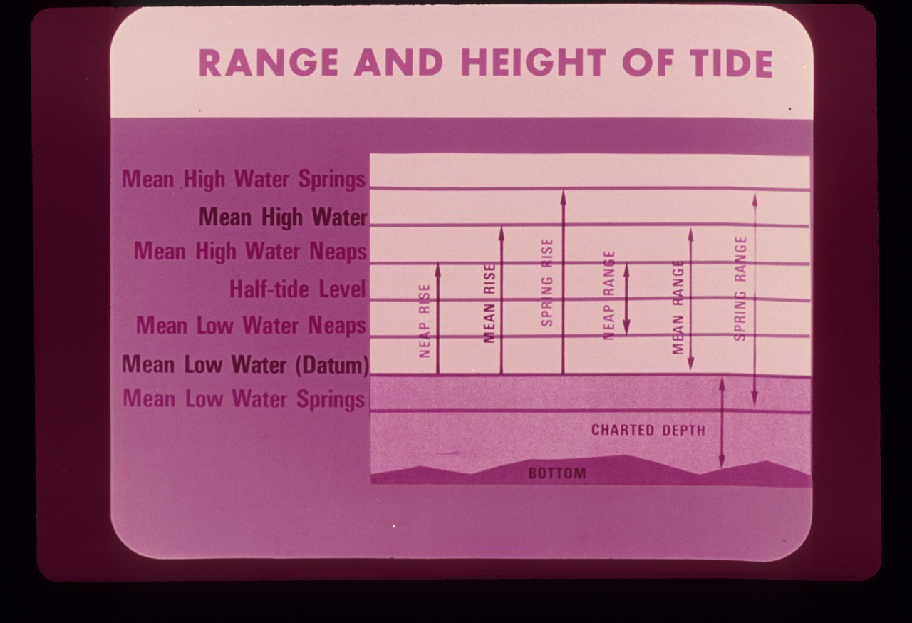 Pretty neat tide chart scanned from a slide recovered from my Grandfather's old slides