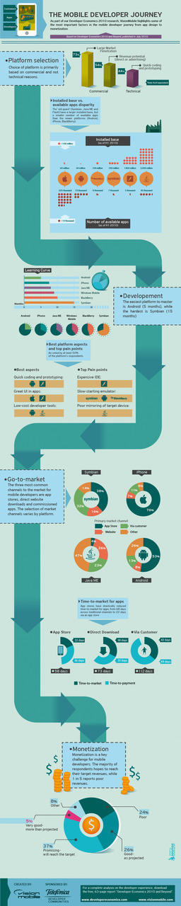 A fun graphic about mobile app development from  ReadWriteWeb .