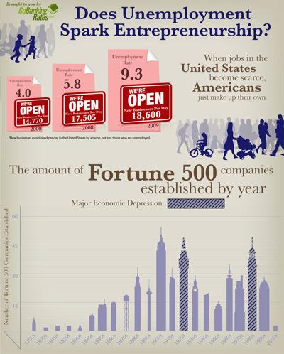 An infographic linking unemployment to start-ups.   (via  gobankingrates.com)