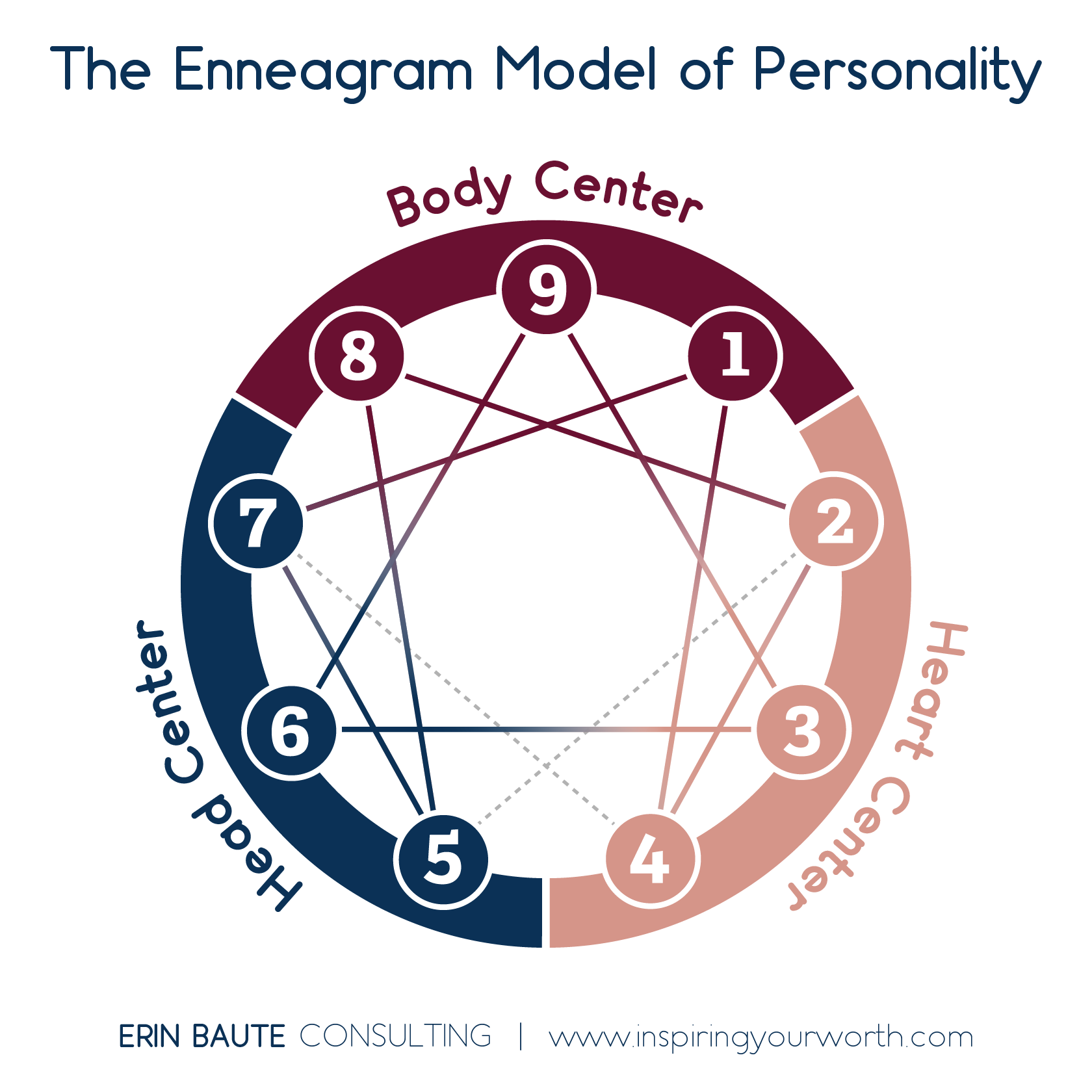 EBaute_Enneagram Model-2_Labeled_web-1_72dpi-01.png