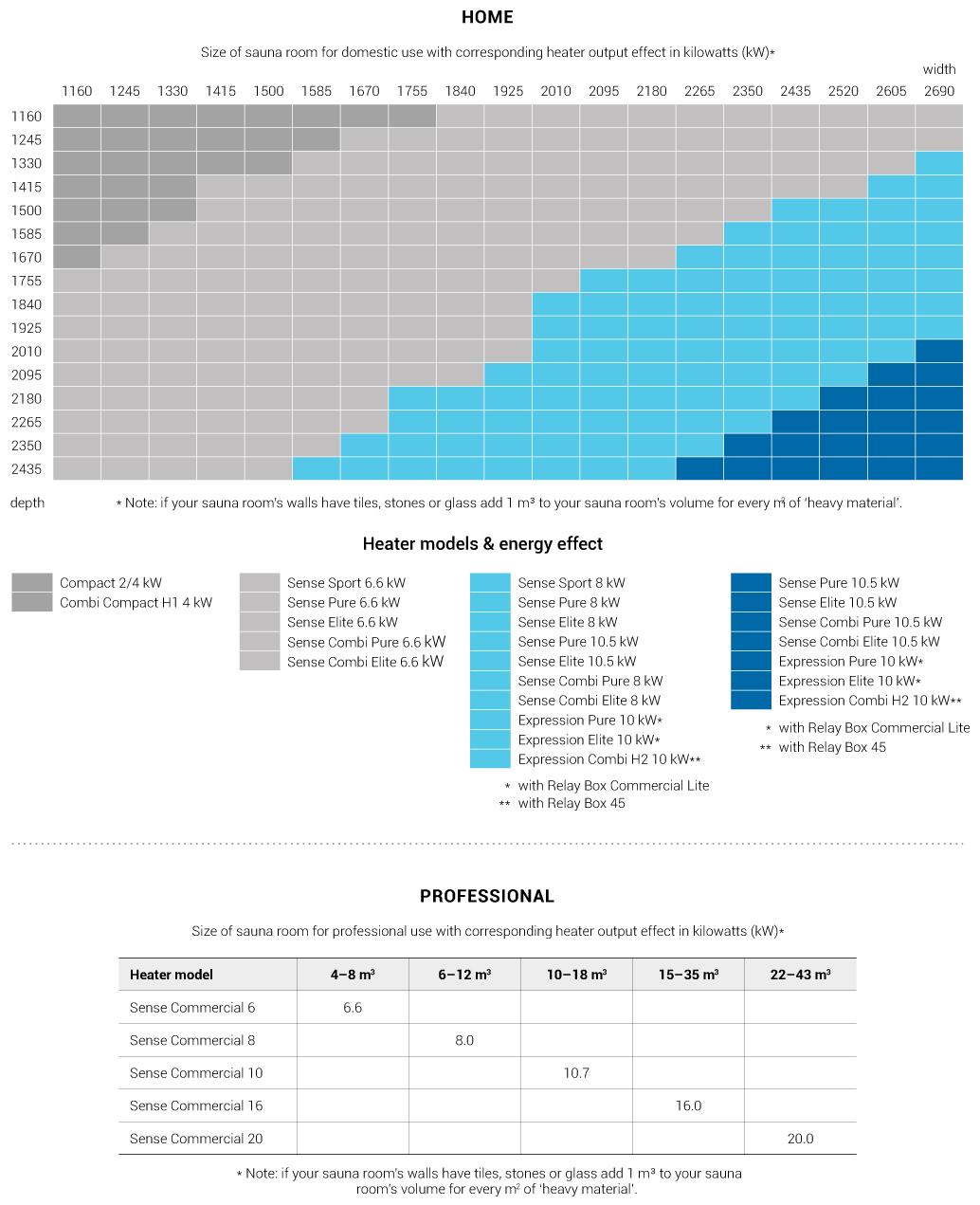 Sauna room efficiency chart. Source:  Tylo