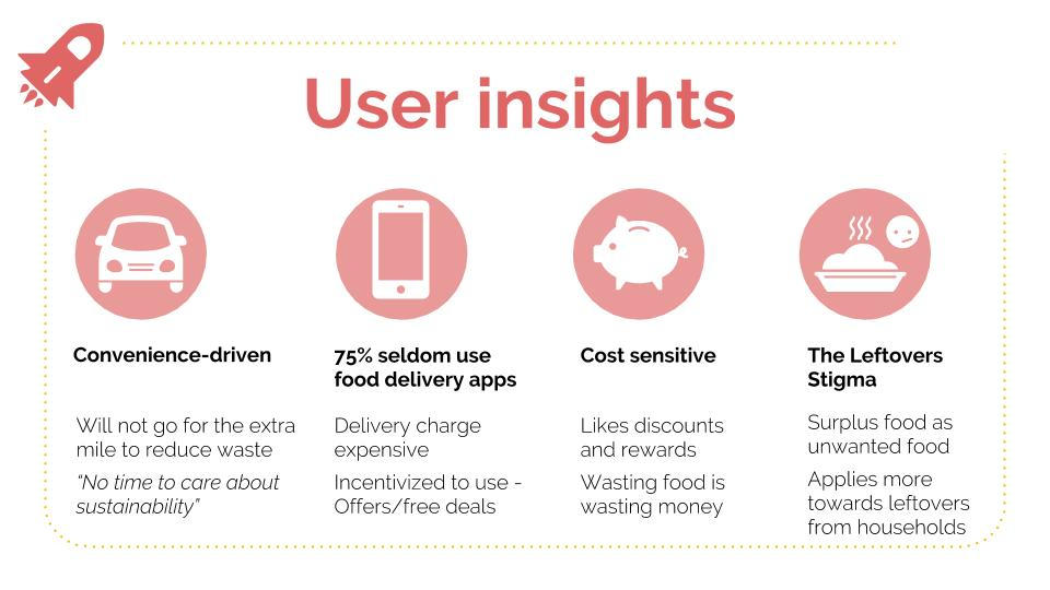 User insights based on our user interviews and surveys