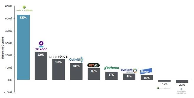 tabula rasa IPO graph.png