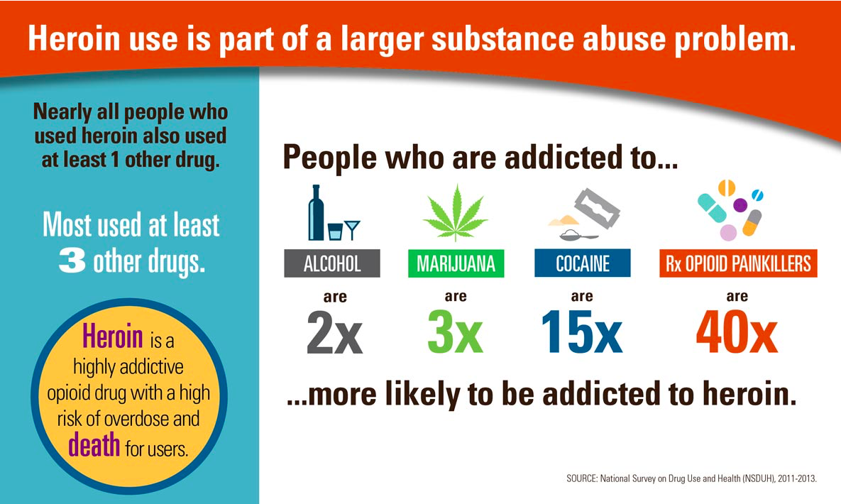 heroin link to substance use.png