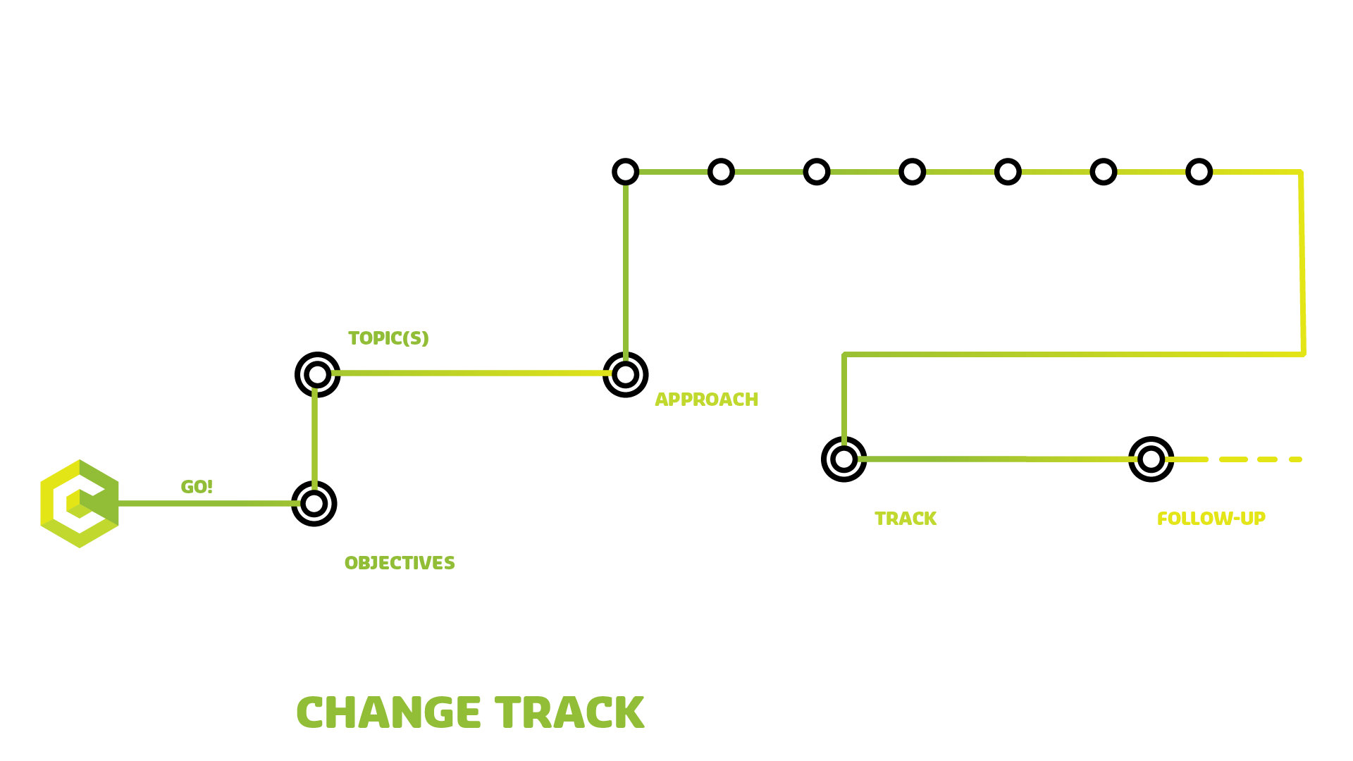 The Campus Change Track