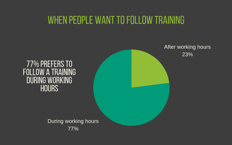 The Campus Infographic - when people want to follow training