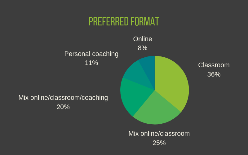 The Campus Infographic - preferred training format