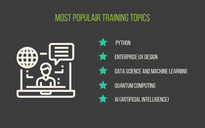 The Campus Infographic - most popular training topics