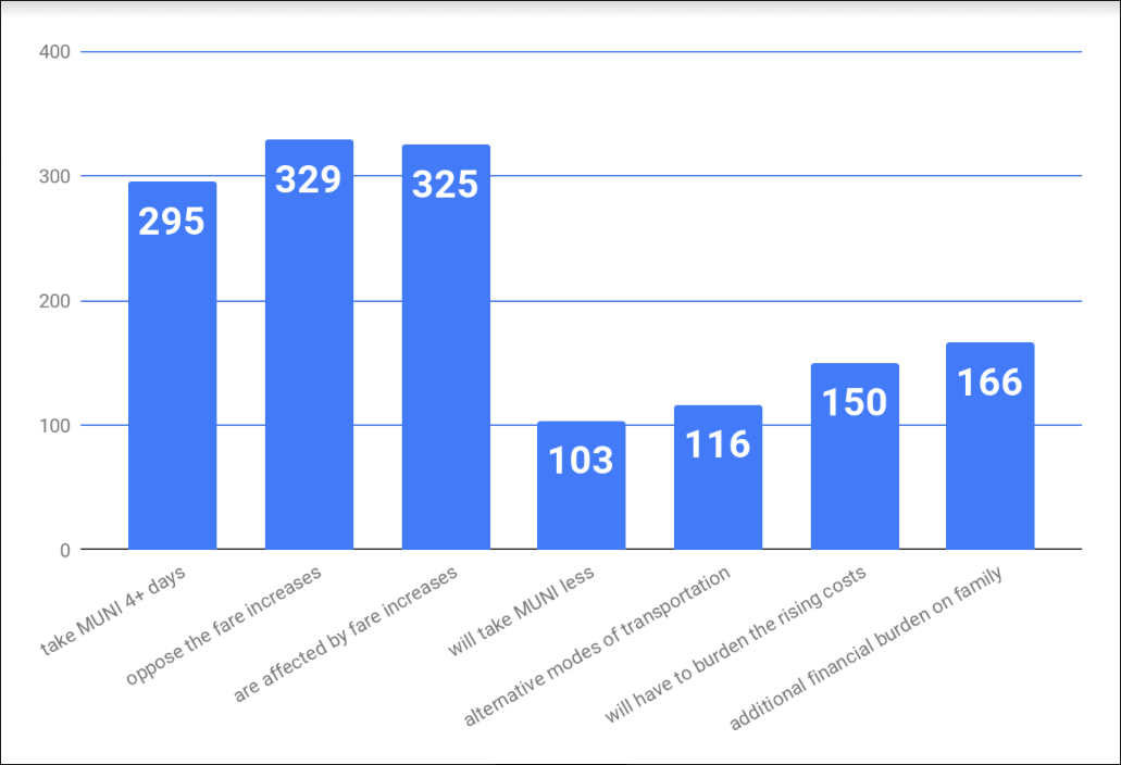 Source: MUNI Riders Survey, SOMCAN, 2018.