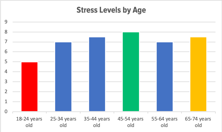 Stress Levels by Age.png