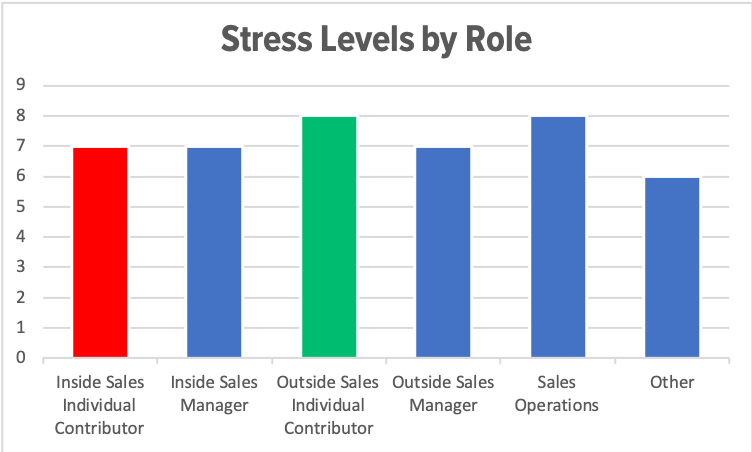 Stress Levels by Role.png