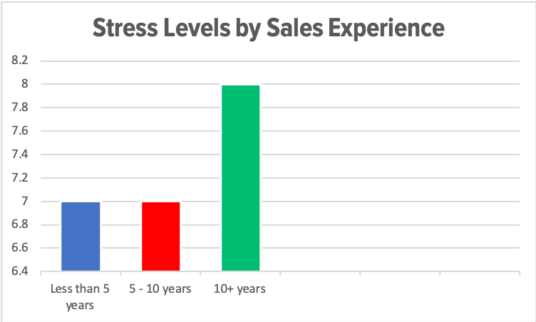 Stress Levels by Sales Experience.png