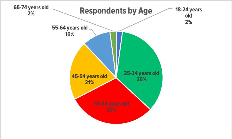 Respondents by Age.png