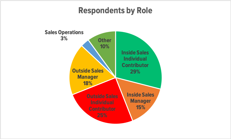 Respondents by Role.png