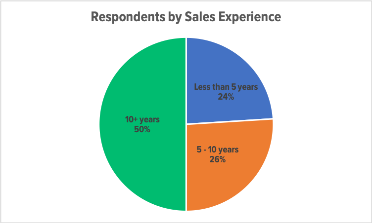 Respondents by Sales Experience.png