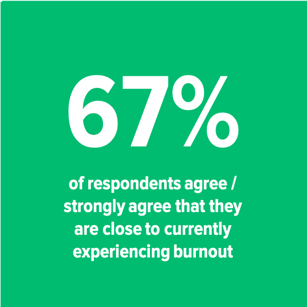 67% experiencing burnout.png