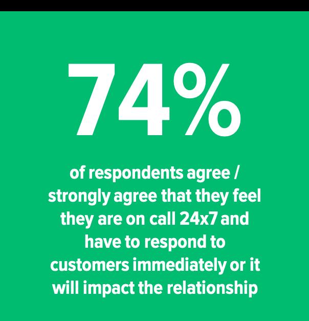 74% 24x7 responding.png
