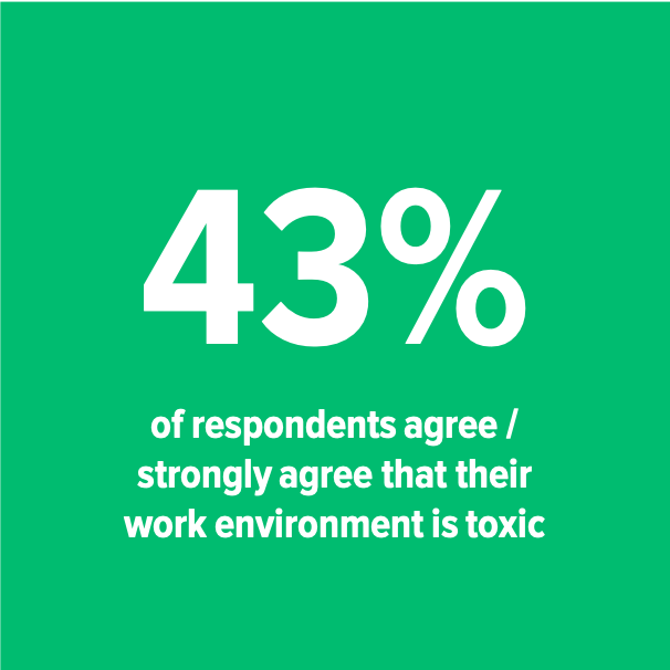 43% toxic work environment.png