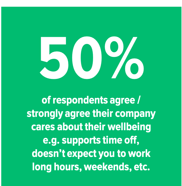 50% company supports wellbeing.png