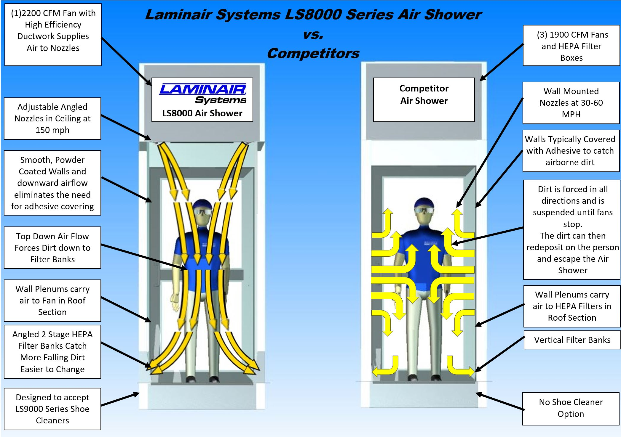Laminair Air Shower Comparison.JPG