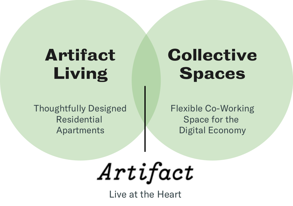 LIVE AT THE HEART - Artifact deploys two consumer brands to serve our neighborhoods: Artifact Living builds thoughtfully designed apartments for creative living, while The Harlem Collective offers affordable co-working space for localsLearn More About Our Brands…