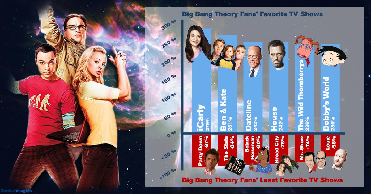 BigBangFavoritesGraph.jpg