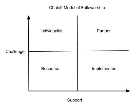 Chaleff Model of Followership