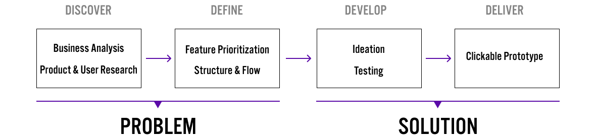 For this project we divided the project in two phases:  1. Understand the business goals and needs, and identify the problem through research.  2. Find the solution through content strategy and the design cycle.