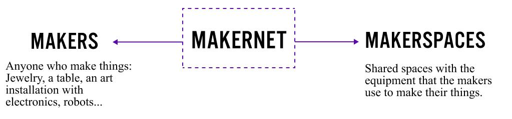 Makernet Diagram 3.3.jpg