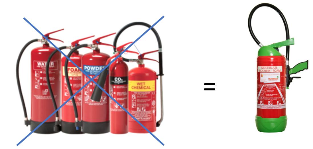 Meritas Fire Extinguishers Guide