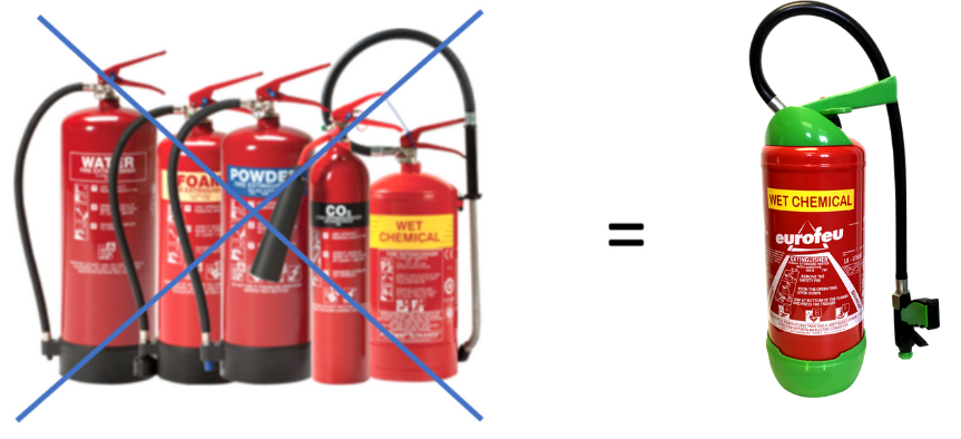 Eurofeu Fire Extinguishers