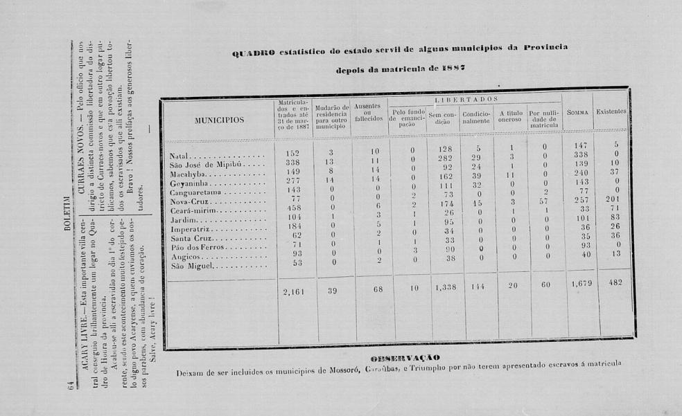 Número de Escravos na província do Rio Grande do Norte em 1887. Boletim da Sociedade Libertadora Norte-Riograndense (20 de abril de 1888)