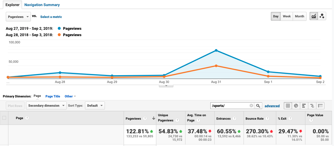 Richland Source Google Analytics data for their sports section for week one of Ohio high school football season.