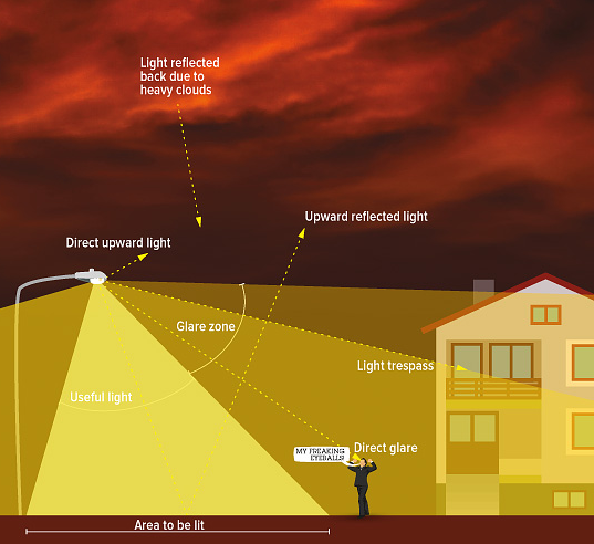 Light_Pollution_Diagram_537x492.png