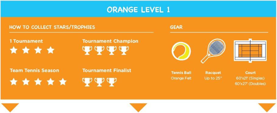youth-progression-orange.jpg