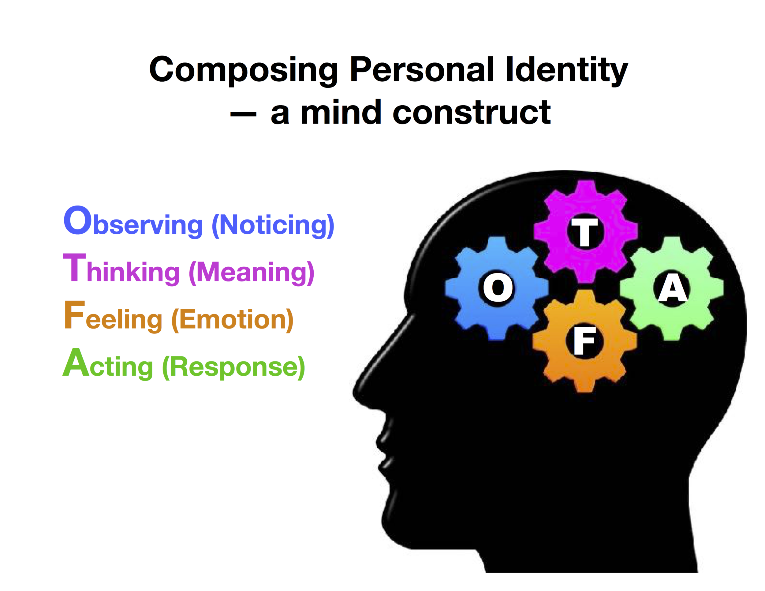 Personal Identity - A Mind Construct