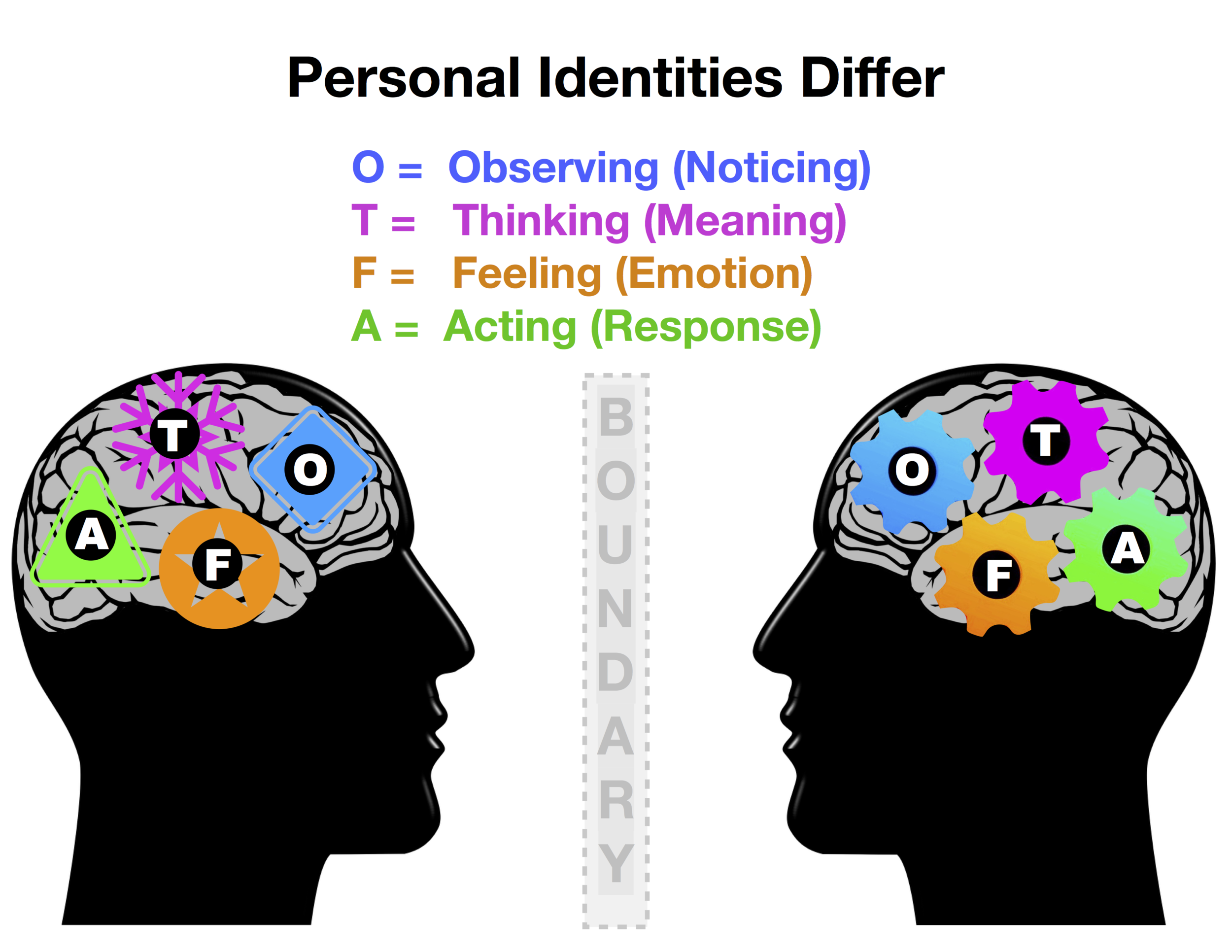 Personal Identities Differ