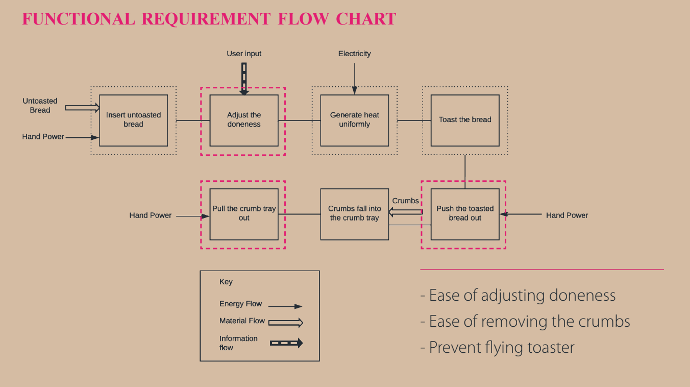 Translating the User Journey Map - The functional requirement flow chart analyzed the user journey map and process flow of using a toaster to capture the potential areas of improvement that would enhance the user experience while maintaining its functionality