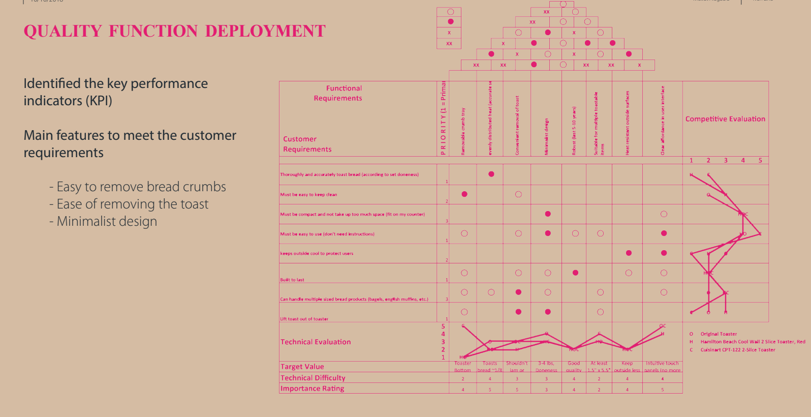 - The Quality Functional Deployment mapped the customer's specifications against the technical specifications to determine suitable Key Performance Indicators that assessed the effectiveness of the redesign