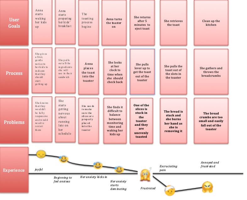 User Journey Map: Anna's typical mornings - The User Journey Map highlighted potential opportunity gaps and the user's satisfaction with their experience. The highlighted problems are the ones that the team tackled and addressed in the redesign