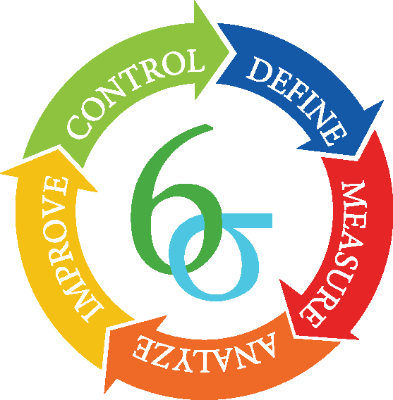 DMAIC Methodology - The proposed solution tackled the problem statement by utilizing the Define, Measure, Analyze, Improve, Control (DMAIC) methodology