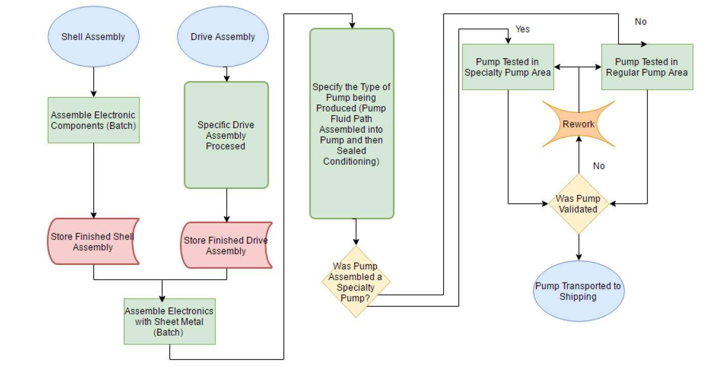 Assembly Process Flow Chart - The flow chart outlined the general path that the parts follow in the system as they are being assembled. The flow chart was the basis of the simulation