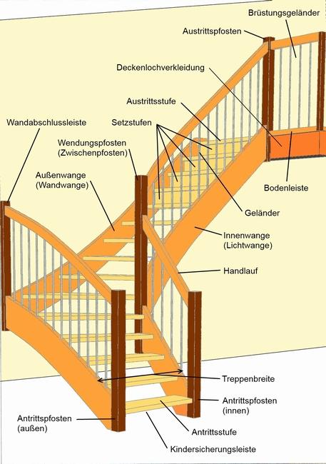 Treppen-Fachbegriffe