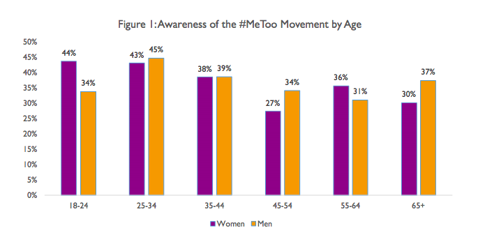 #MeToo one year on - what's changed? Fawcett Society October 2018 (Click on the image for link)