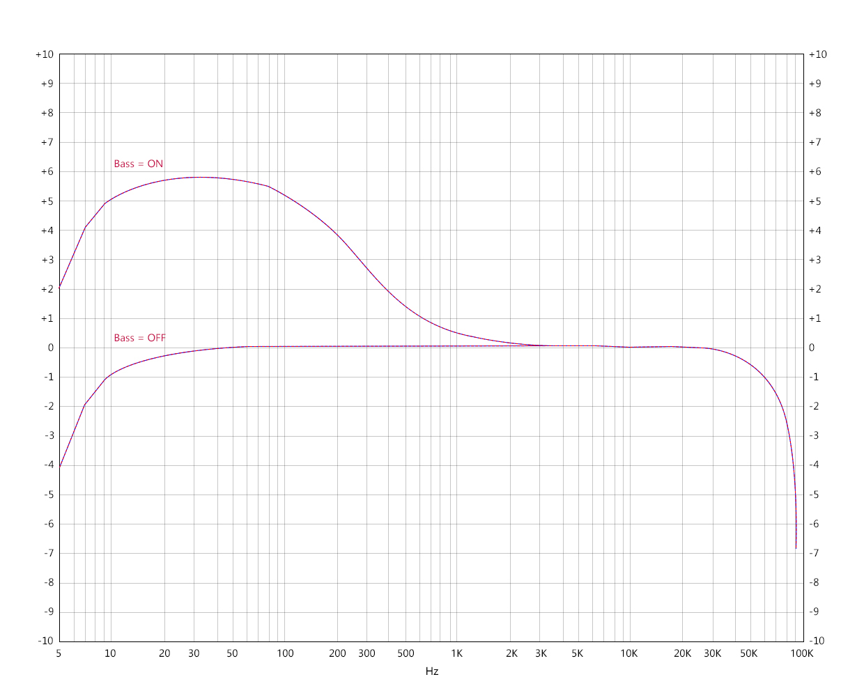 Frequency response curve 1 (Headphone output)   Test condition: USB DAC input, play -5 dB sinusoidal signal, 192kHz 5-92kHz, 32Ω loaded