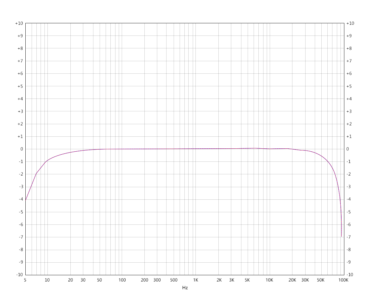 Frequency response curve 2 (Line output)   Test condition: USB DAC input, play -5 dB sinusoidal signal, 192kHz 5-92kHz, 10K loaded