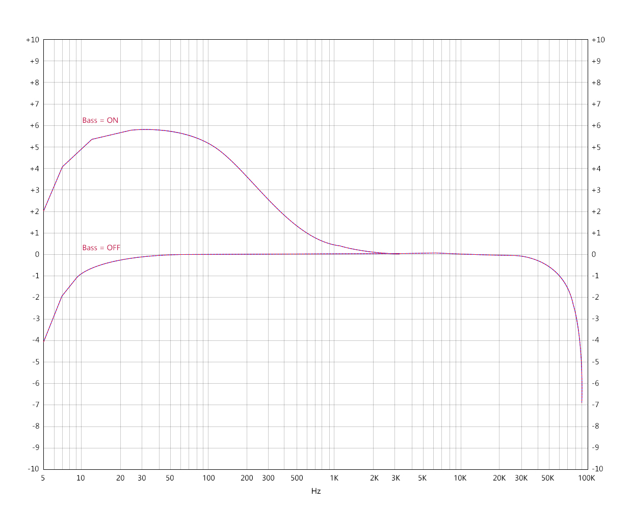Frequency response curve 3 (Balanced output)   Test condition: USB DAC input, play -5 dB sinusoidal signal, 192kHz 5-92kHz, 32Ω loaded