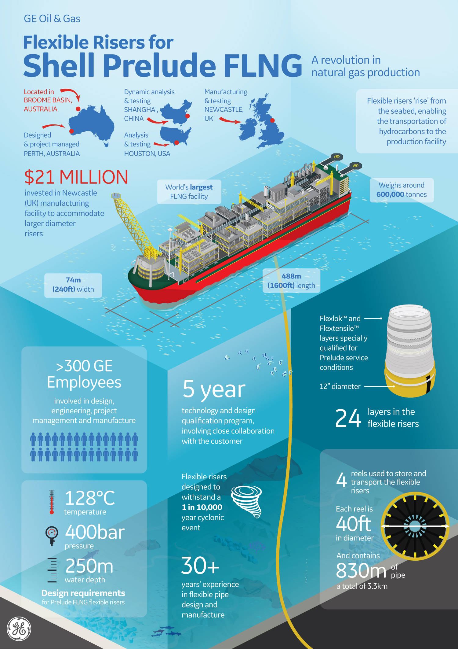 Flexible Risers for Shell Prelude FLNG